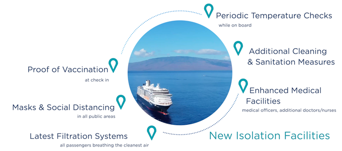 Cruise Cheap With Confidence - Safety & Health Protocols